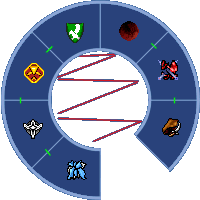 Wheel of Conflict / Kingdom Relations chart